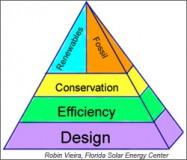 Energy Policy Pyramid