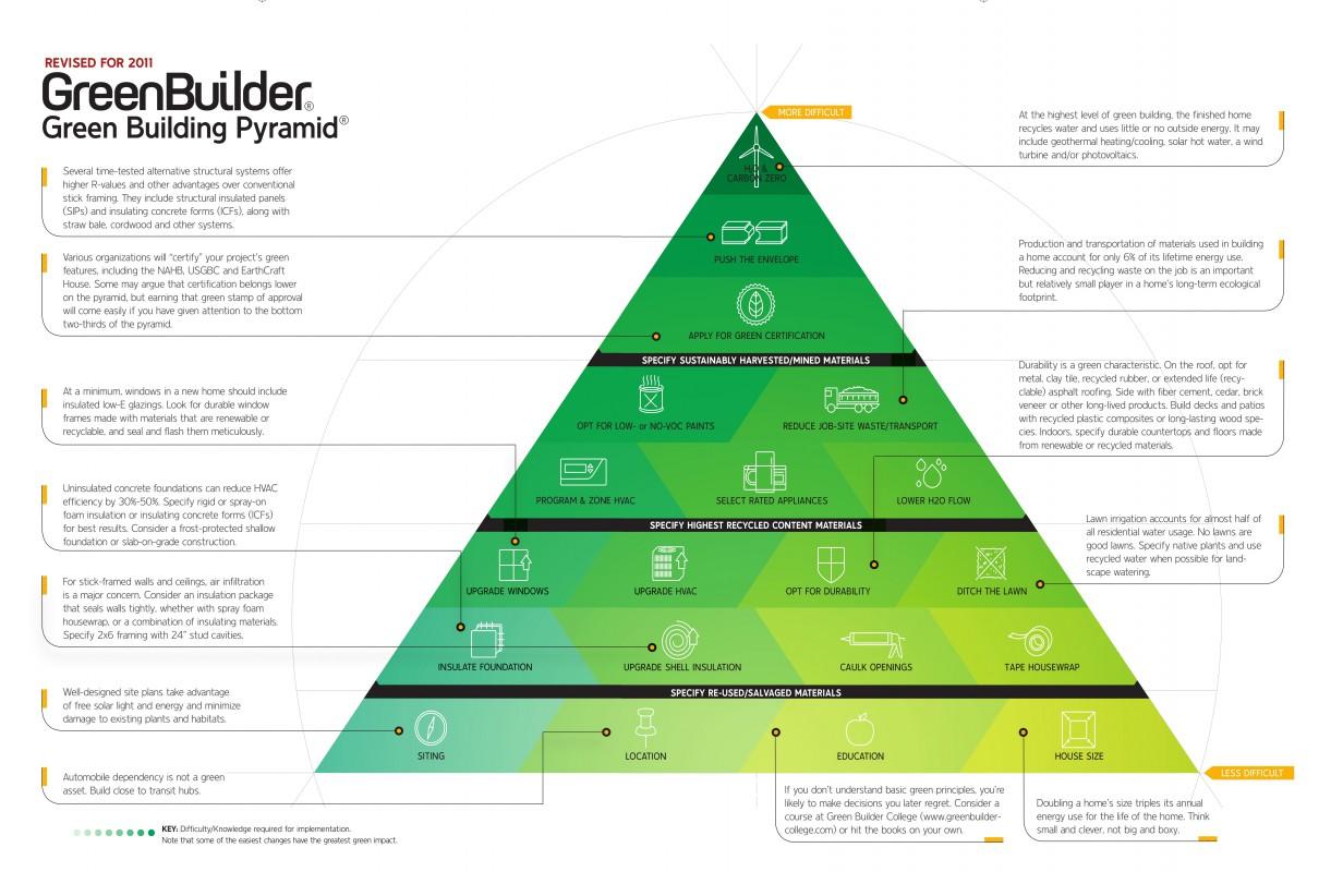 Green Builder Energy Pyramid